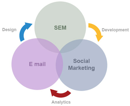 online internet marketing sydney australia, seo, social marketing